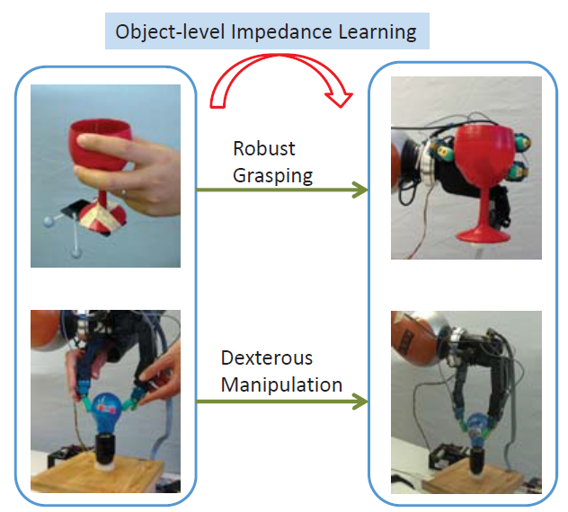 Visualization of learning object-level impedance.